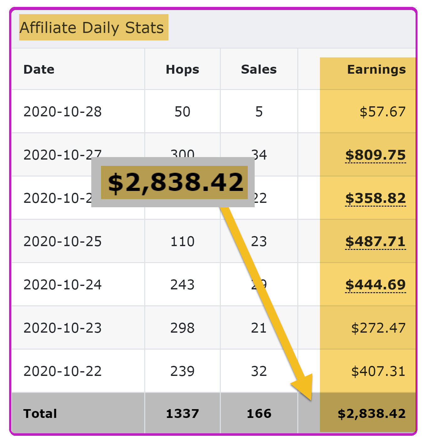 Affiliate List Bot Review - free training